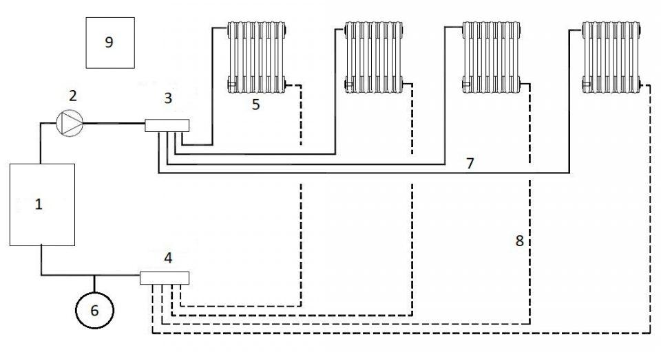 ¿Cómo funciona un sistema de calefacción de una sola planta?